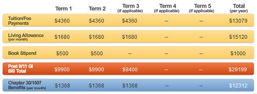 GI Bill Calculator Results for UC Davis